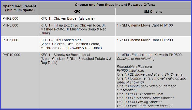 hsbc credit card promo free kfc meals or sm cinema movie